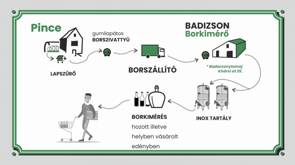 badizson TÉRKÉP folyamatábra